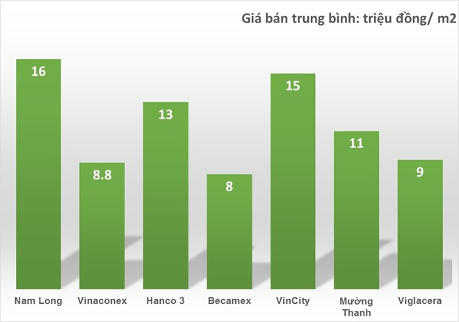 Gia can ho VinCity co re so voi thi truong? hinh anh 1